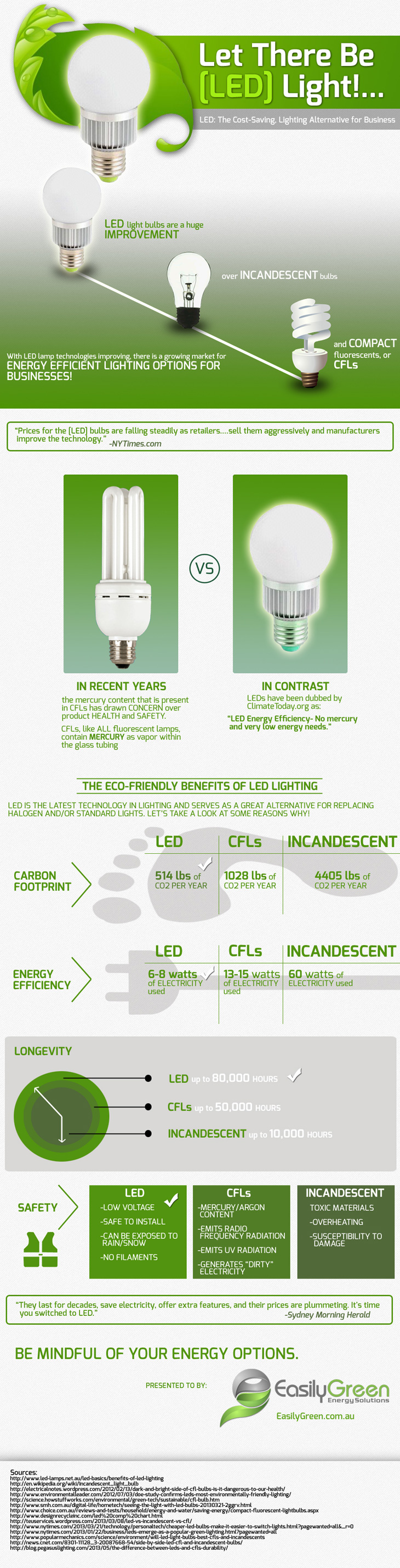 Led light bulbs vs cfl vs incandescent bulbs Led light bulbs cost